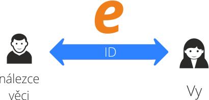 diagram stitky